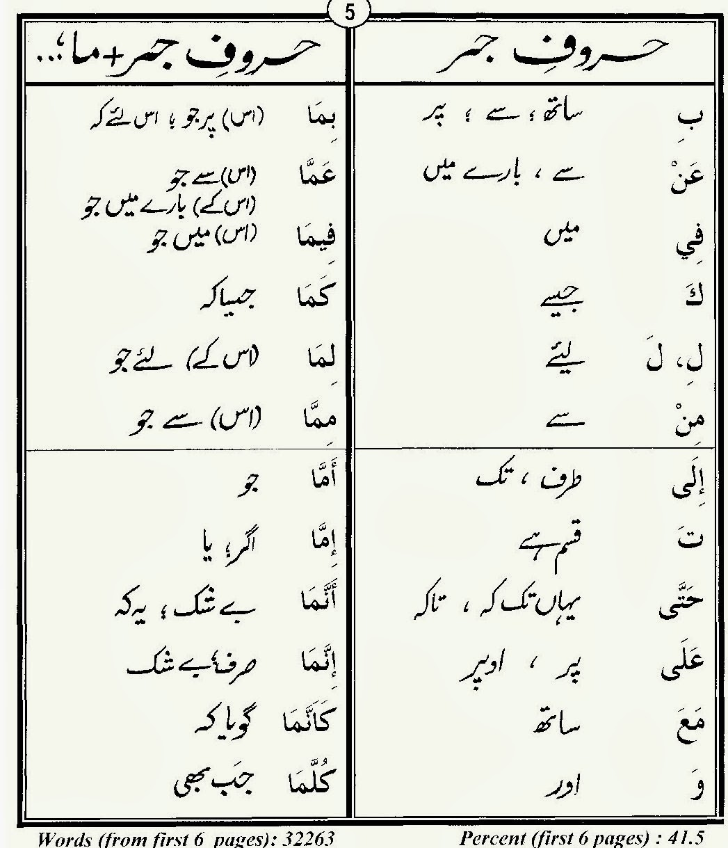 Lessons In Islam 80 Quran Words In Urdu